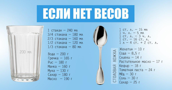 Картинки по запросу Как использовать ложки и стаканы вместо весов